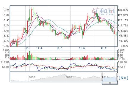 上海汽车股价走势,点击查看大图