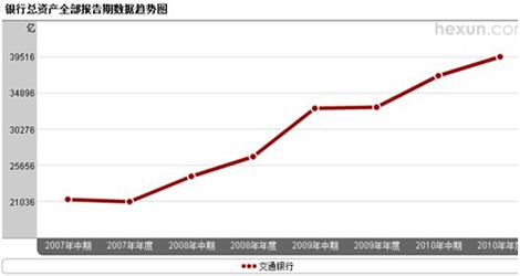 交通银行总资产趋势图