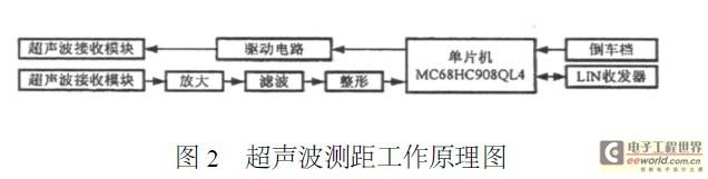 """本系统所采用的嵌入式处理器PXA270其最高主频达624MHz,加入了WirelessMMXTM技术,从而提升了多媒体处理能力,同时还加入了IntelSpeedStep动态电源管理技术,在保证CPU性能的情况下,最大限度地降低移动设备功耗;并拥有丰富的外部接口:如AC""""97控制器、LCD控制器、CIF接口、SD卡接口等。   1."""