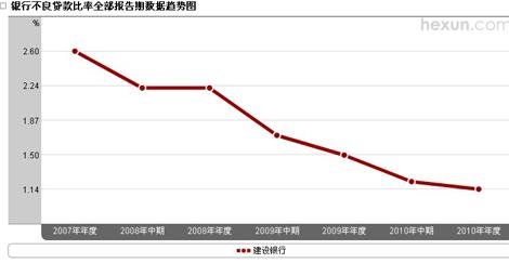 建设银行不良贷款率趋势图