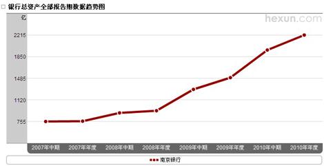 南京银行总资产趋势图