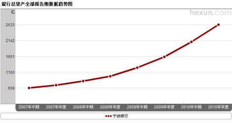 宁波银行总资产趋势图