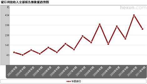 华夏银行利息收入趋势图