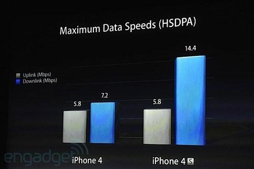 数据下行速度达到14.4Mbps