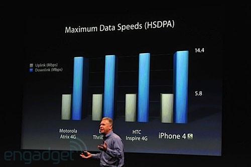 与市面Android机型对比