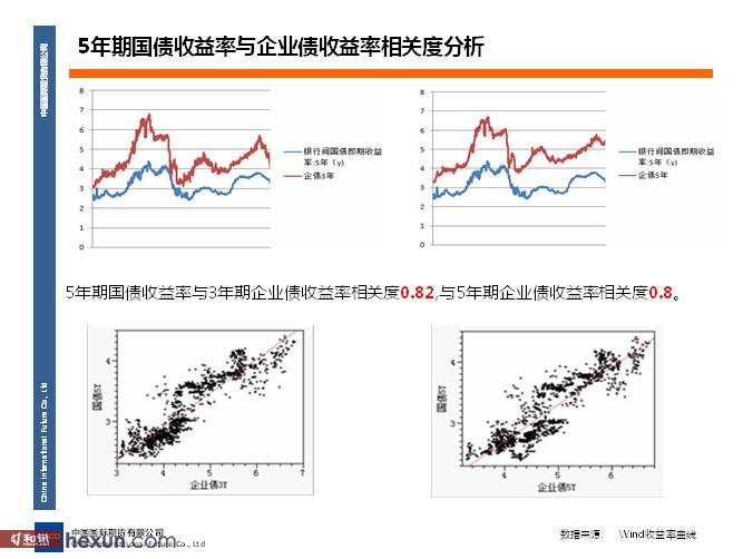 国债仿真期货上市以来情况分析