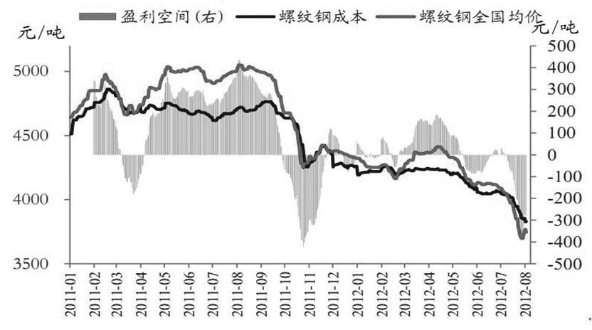 钢市减产保价艰难进行螺纹钢亏损严重