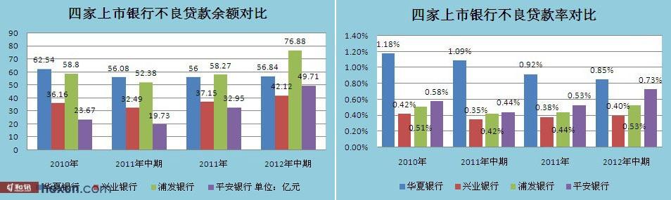 首批公布2012年上半年业绩银行不良贷款对比