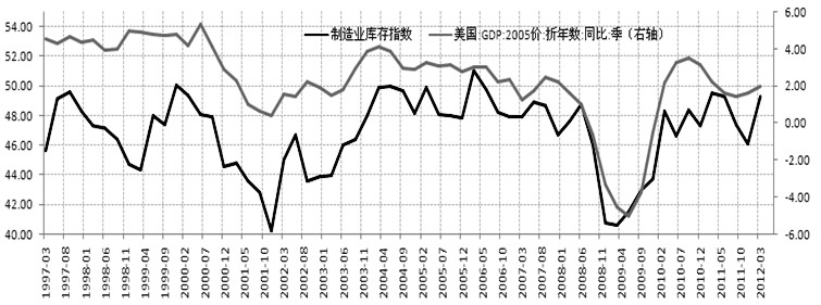 存货gdp_库存拖累 美国三季度GDP略逊预期 美元先抑后扬黄金反弹无力