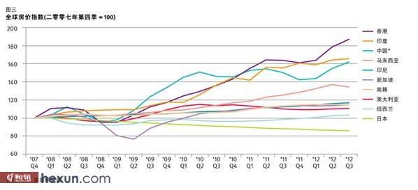 全球房价指数图片