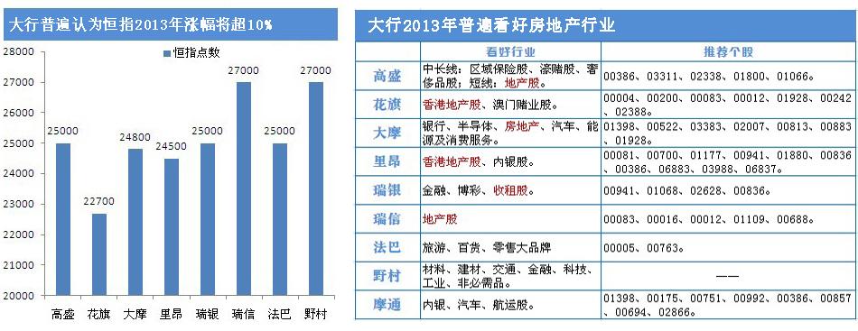 大行对2013年恒指预测以及投资策略