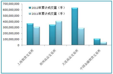 2012年与2011年累计成交量