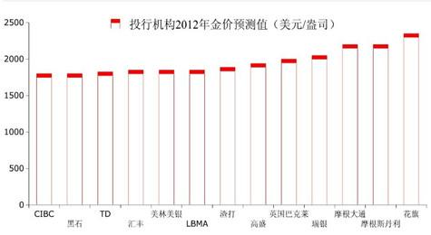 投资机构2012年投资预测