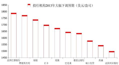 投资机构2013年投资预测