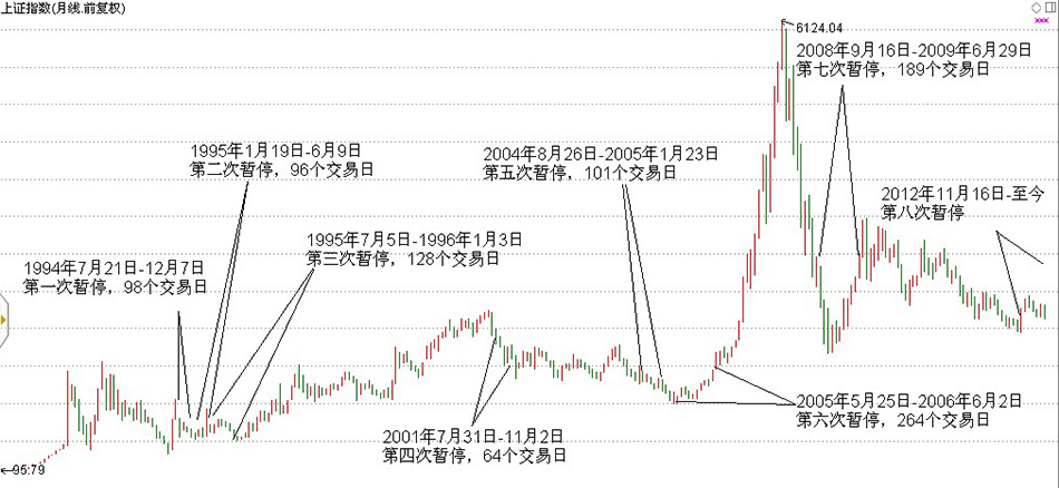 IPO历次暂停与重启A股走势