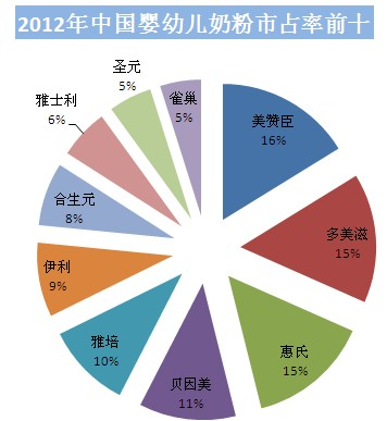 2012年中国婴幼儿奶粉市占率前十