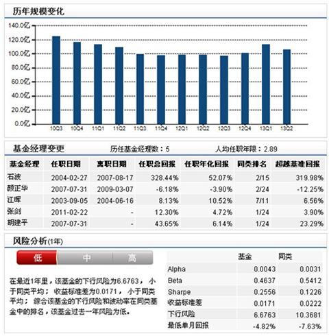 华夏回报混合型开放式证券投资基金