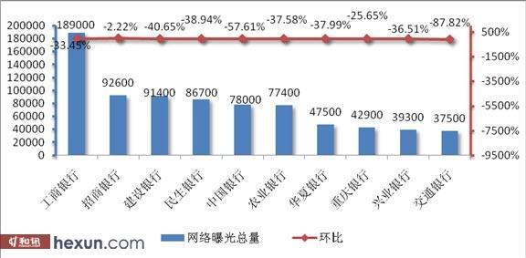 12月银行网络曝光总量
