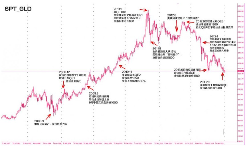 一张图看清从QE1到伯南克时代谢幕的金价变化
