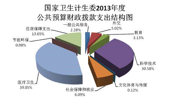 计生用品_2013年人口计生形势