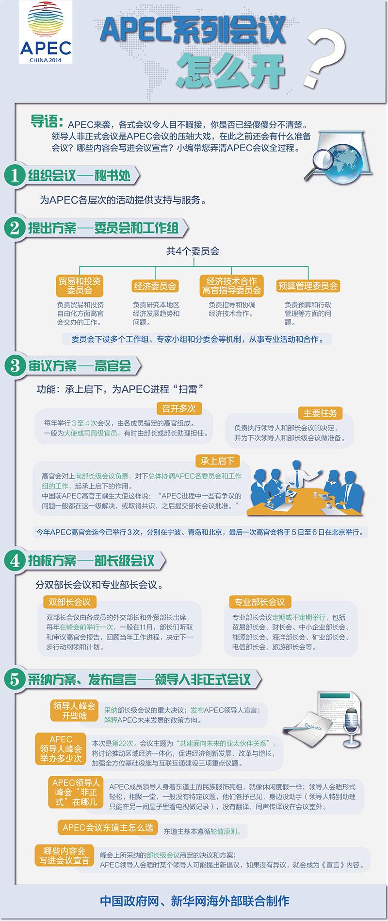 一张图看懂北京APEC峰会怎么开