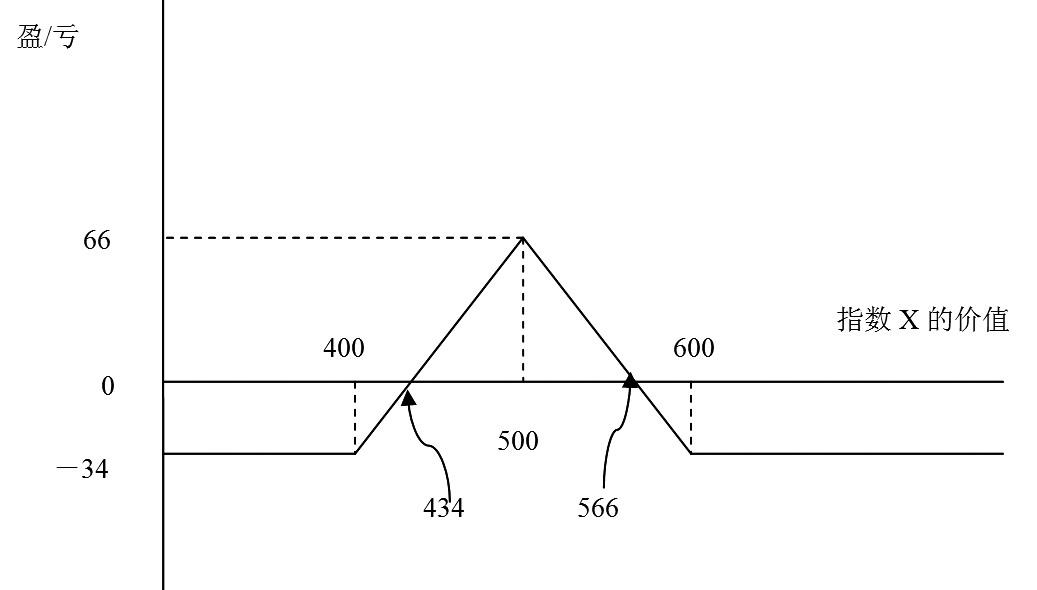 图为多头蝶式价差实例