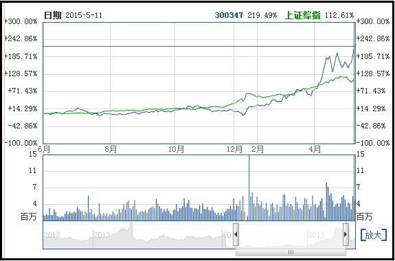 股权激励事件:泰格医药(300347)与上证综指走势对比