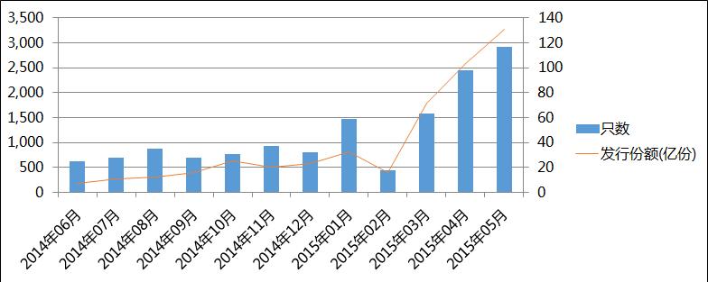 今年以来新发基金持续增长