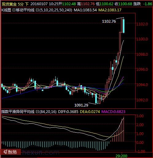 金價強勢突破1100,最高至1102.76美元/盎司