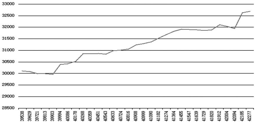 圖為2008—2015年全球黃金儲備規模(單位:噸)