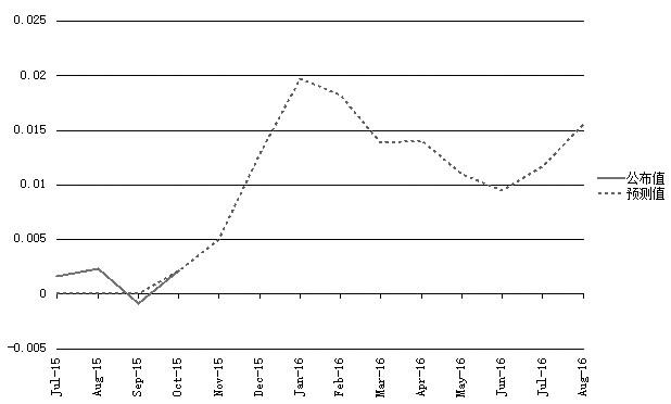 圖為美國CPI同比預測