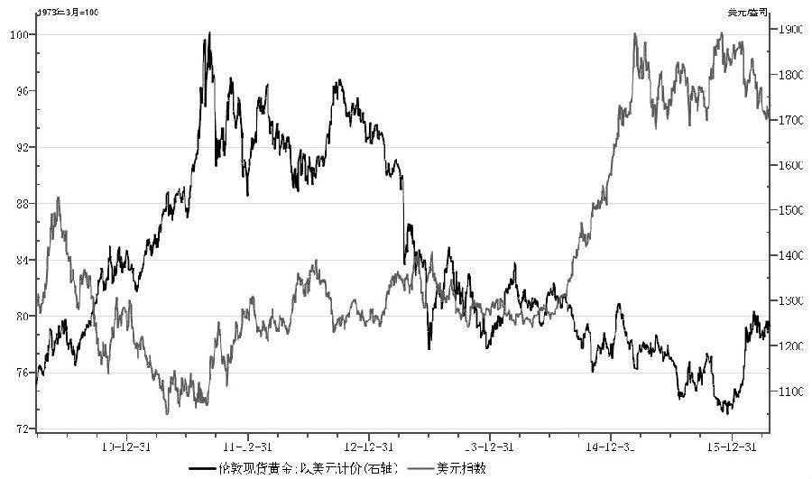 圖為金價與美元指數