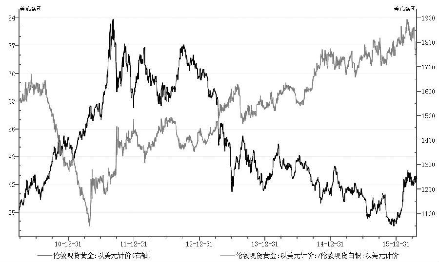 圖為金價與金銀比值