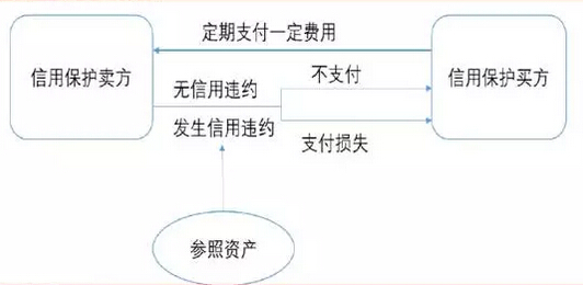CDS(信用违约互换结构图)